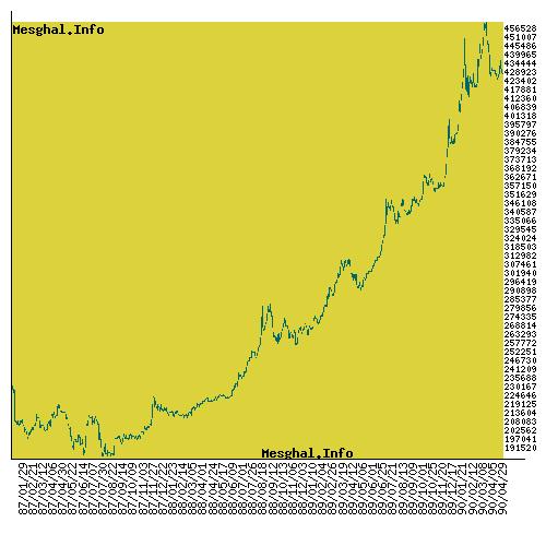 نمودار قیمت دلار در چند سال