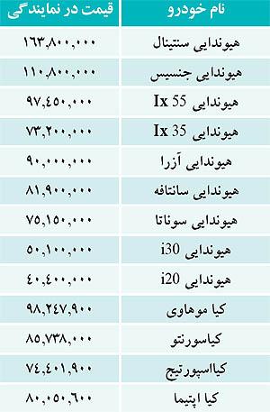 قیمت خودرو سانتافه