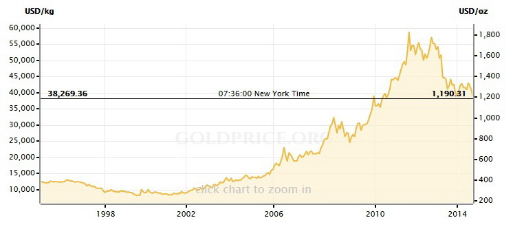 قیمت نفت طلا دلار