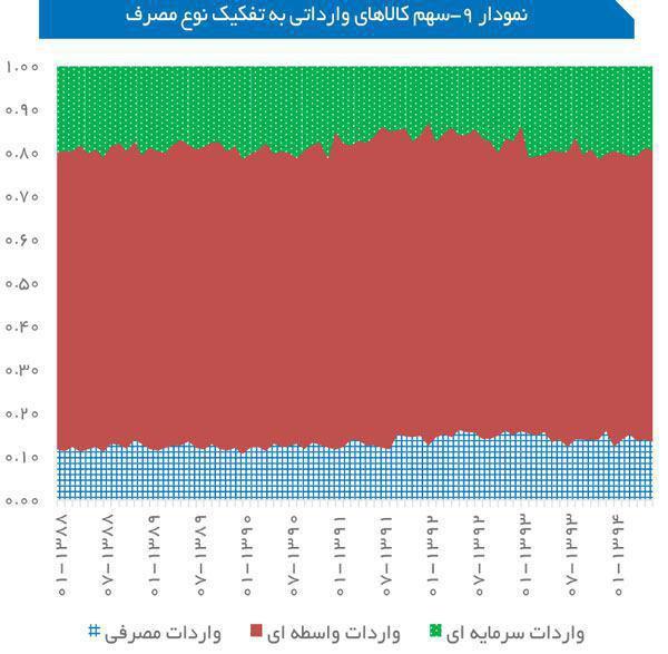 سهم کالاهای وارداتی به ایران به تفکیک نوع مصرف سال 88 تا 94