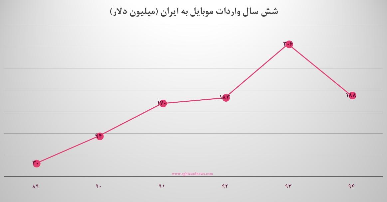 بازار رسمی موبایل ایران در دست تاجران کدام کشورهاست؟