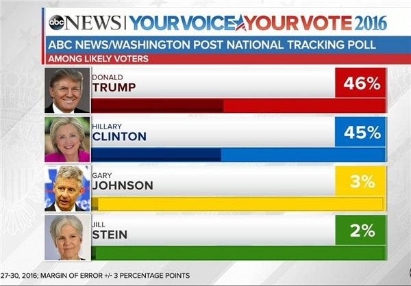 ترامپ در نظرسنجی ملی، از کلینتون پیش افتاد