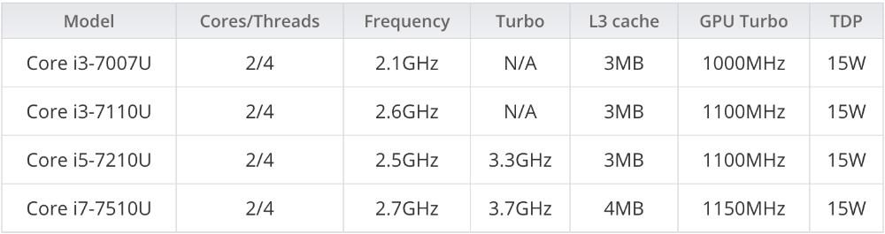 مدل های جدیدی به پردازنده های نسل هفتم