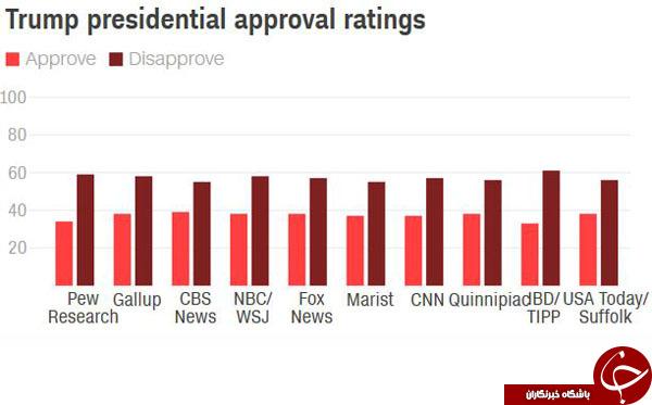 ترامپ در بدترین جایگاه نظرسنجیها قرار دارد+ نمودار