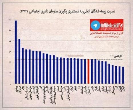 نسبت بیمهشدگان اصلی به مستمری بگیران تامین اجتماعی+نمودار