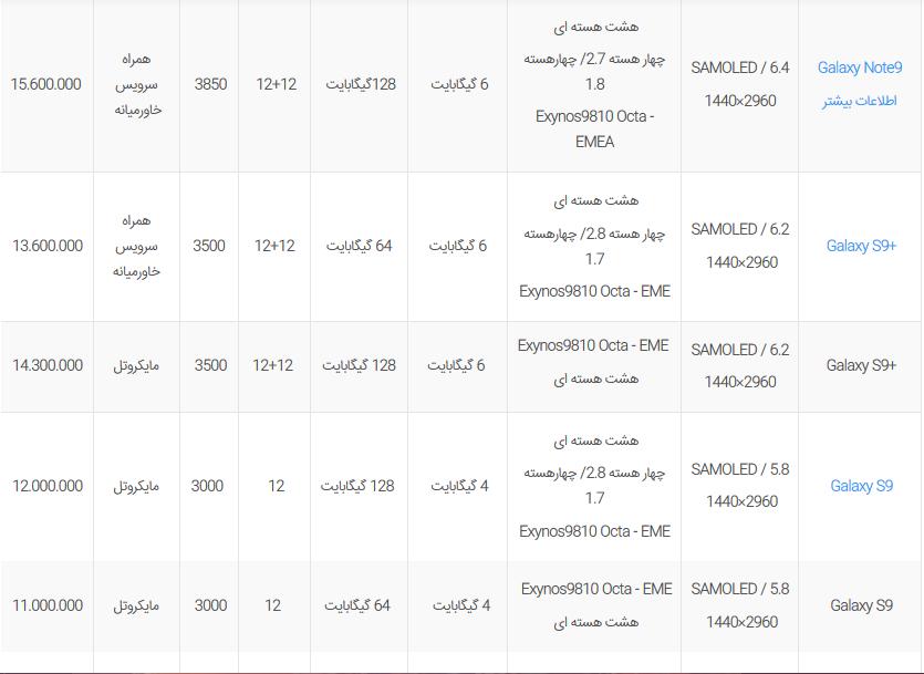 لیست قیمت گوشی های سامسونگ در بازار