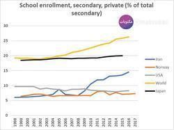 پولیترین آموزش و پرورش دنیا شدیم