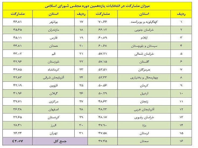 میزان مشارکت در انتخابات یازدهمین دوره مجلس به تفکیک استانها اعلام شد + جدول