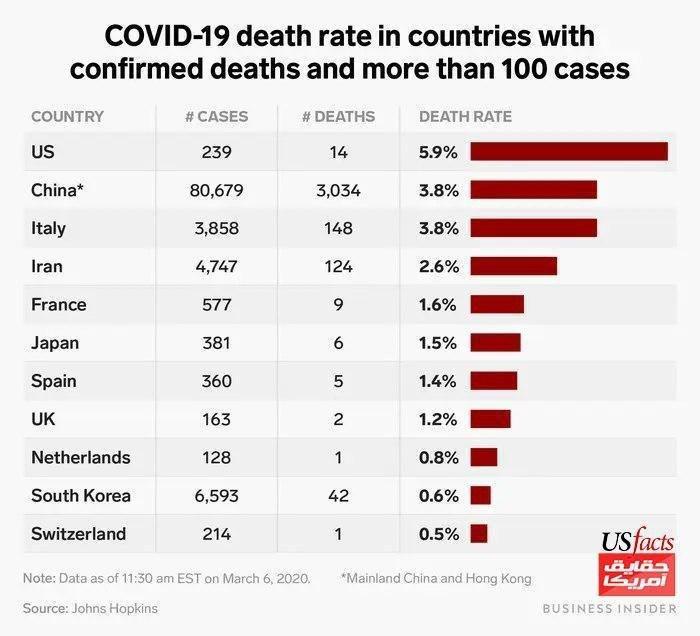 آمریکا رکوددار نرخ مرگ بر اثر کورنا!