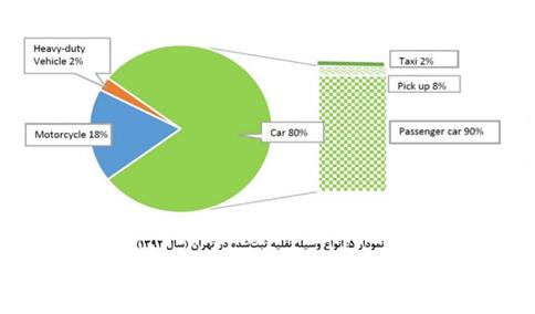 مقصر اصلی آلودگی هوای شهر تهران کیست؟