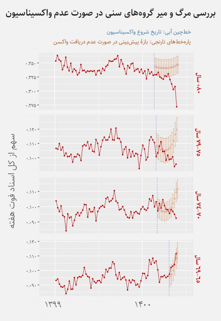 کاهش مرگ و میر واکسنیهها در آمار ثبت احوال